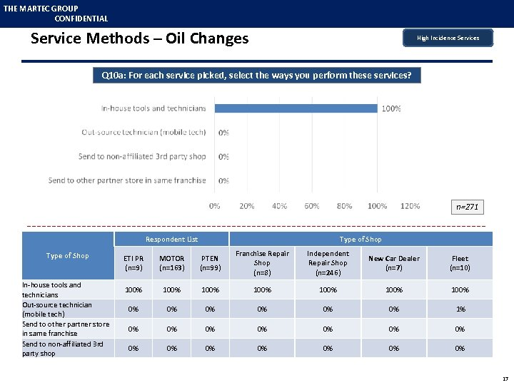 THE MARTEC GROUP CONFIDENTIAL Service Methods – Oil Changes High Incidence Services Q 10