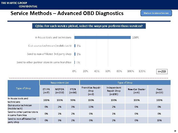 THE MARTEC GROUP CONFIDENTIAL Service Methods – Advanced OBD Diagnostics Medium Incidence Services Q