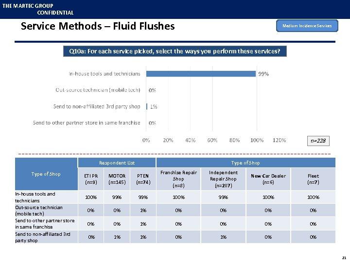 THE MARTEC GROUP CONFIDENTIAL Service Methods – Fluid Flushes Medium Incidence Services Q 10