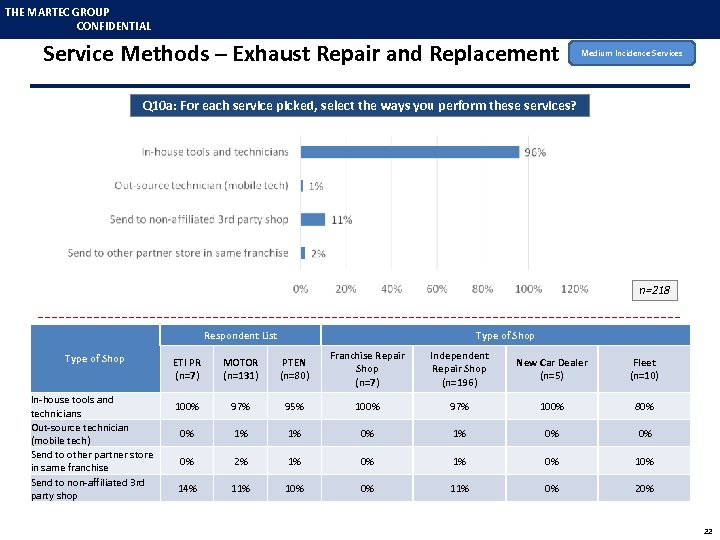 THE MARTEC GROUP CONFIDENTIAL Service Methods – Exhaust Repair and Replacement Medium Incidence Services