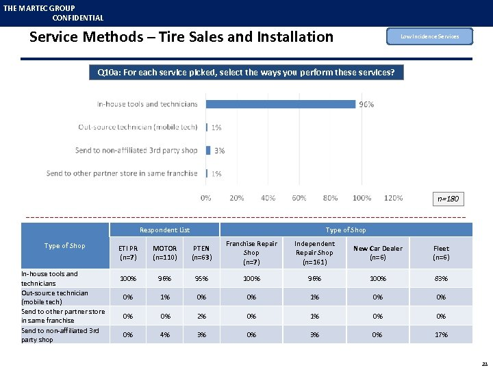 THE MARTEC GROUP CONFIDENTIAL Service Methods – Tire Sales and Installation Low Incidence Services