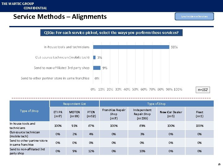 THE MARTEC GROUP CONFIDENTIAL Service Methods – Alignments Low Incidence Services Q 10 a: