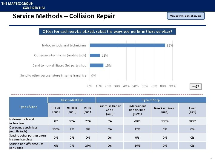 THE MARTEC GROUP CONFIDENTIAL Service Methods – Collision Repair Very Low Incidence Services Q