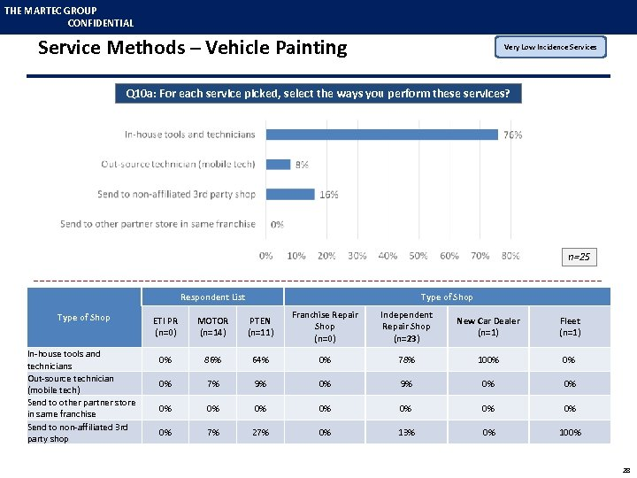 THE MARTEC GROUP CONFIDENTIAL Service Methods – Vehicle Painting Very Low Incidence Services Q