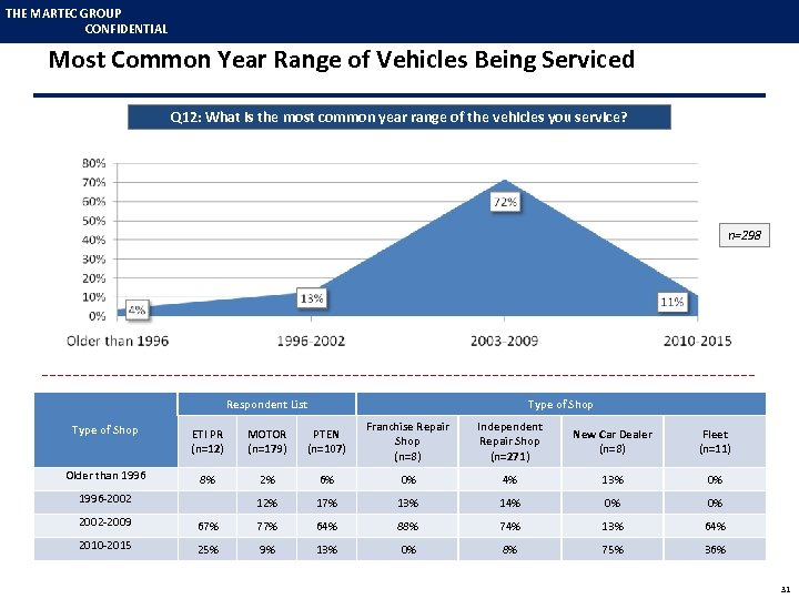 THE MARTEC GROUP CONFIDENTIAL Most Common Year Range of Vehicles Being Serviced Q 12: