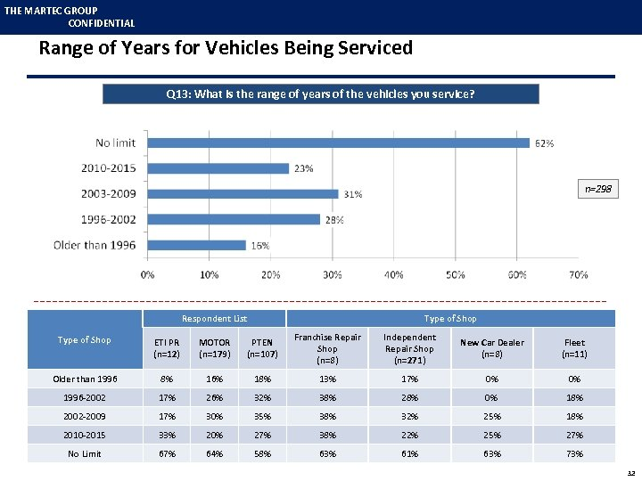 THE MARTEC GROUP CONFIDENTIAL Range of Years for Vehicles Being Serviced Q 13: What