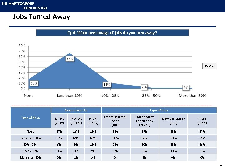 THE MARTEC GROUP CONFIDENTIAL Jobs Turned Away Q 14: What percentage of jobs do