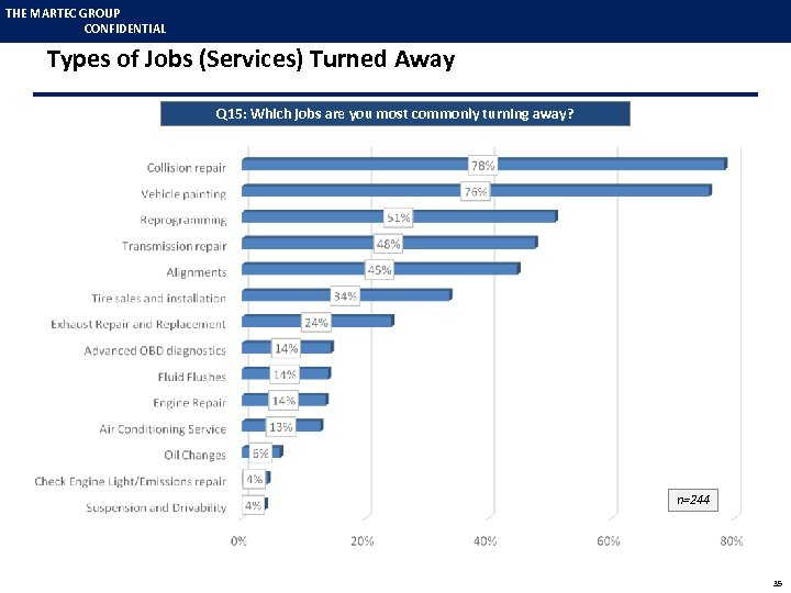 THE MARTEC GROUP CONFIDENTIAL Types of Jobs (Services) Turned Away Q 15: Which jobs
