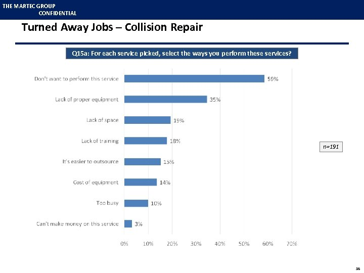THE MARTEC GROUP CONFIDENTIAL Turned Away Jobs – Collision Repair Q 15 a: For