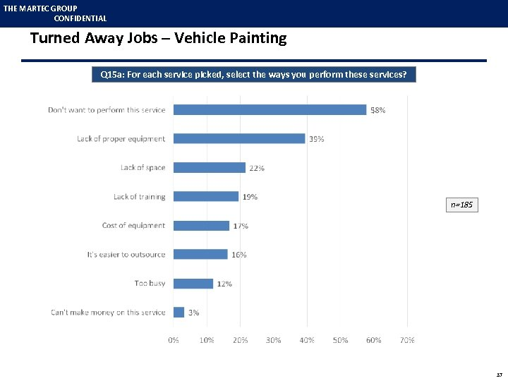 THE MARTEC GROUP CONFIDENTIAL Turned Away Jobs – Vehicle Painting Q 15 a: For