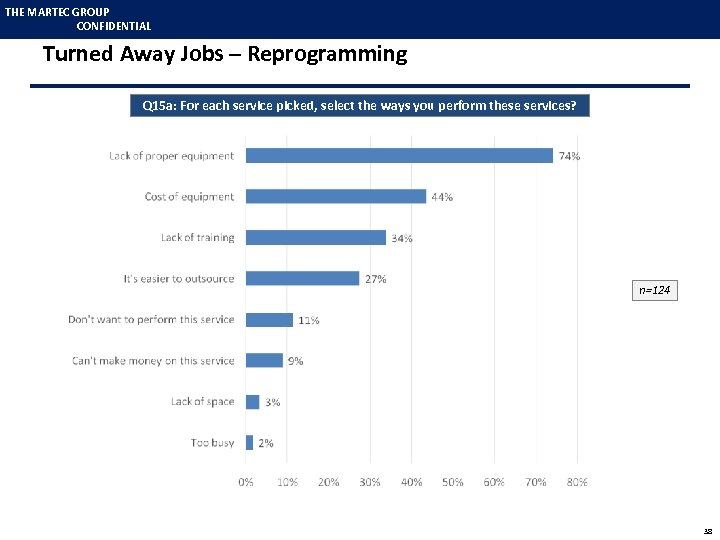 THE MARTEC GROUP CONFIDENTIAL Turned Away Jobs – Reprogramming Q 15 a: For each