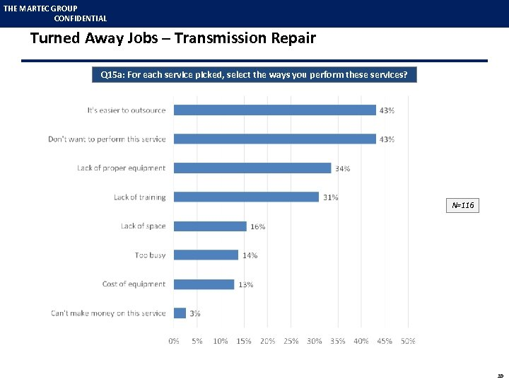 THE MARTEC GROUP CONFIDENTIAL Turned Away Jobs – Transmission Repair Q 15 a: For