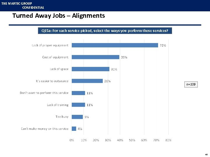 THE MARTEC GROUP CONFIDENTIAL Turned Away Jobs – Alignments Q 15 a: For each