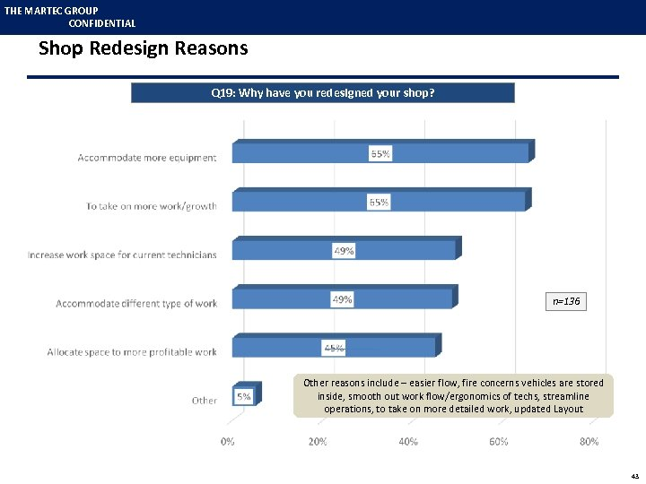 THE MARTEC GROUP CONFIDENTIAL Shop Redesign Reasons Q 19: Why have you redesigned your