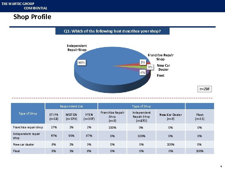 THE MARTEC GROUP CONFIDENTIAL Shop Profile Q 1: Which of the following best describes