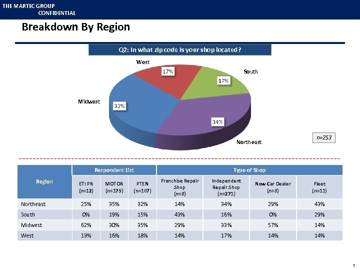 THE MARTEC GROUP CONFIDENTIAL Breakdown By Region Q 2: In what zip code is
