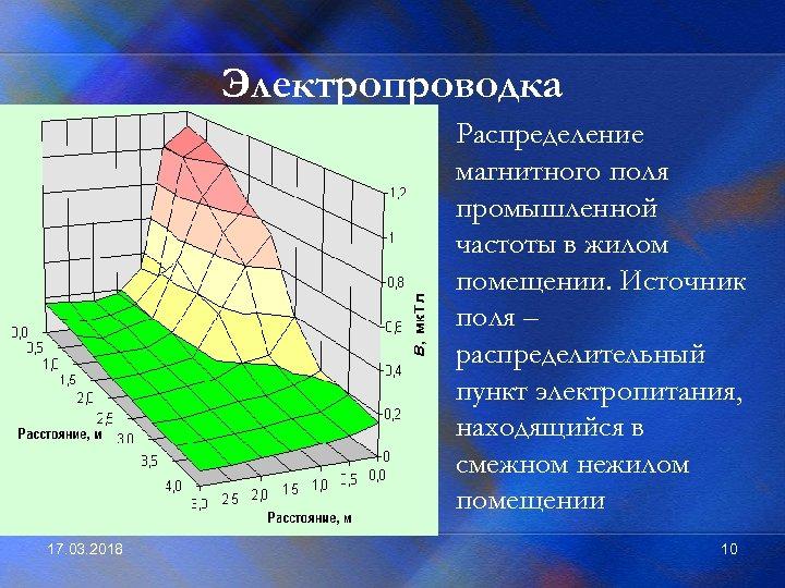 Электропроводка • Распределение магнитного поля промышленной частоты в жилом помещении. Источник поля – распределительный