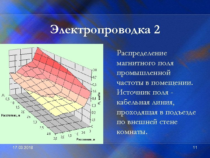 Электропроводка 2 Распределение магнитного поля промышленной частоты в помещении. Источник поля кабельная линия, проходящая