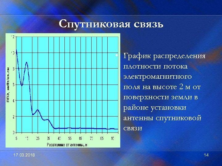 Спутниковая связь • График распределения плотности потока электромагнитного поля на высоте 2 м от