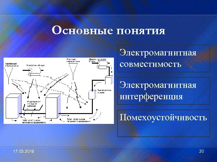 Основные понятия Электромагнитная совместимость Электромагнитная интерференция Помехоустойчивость 17. 03. 2018 20
