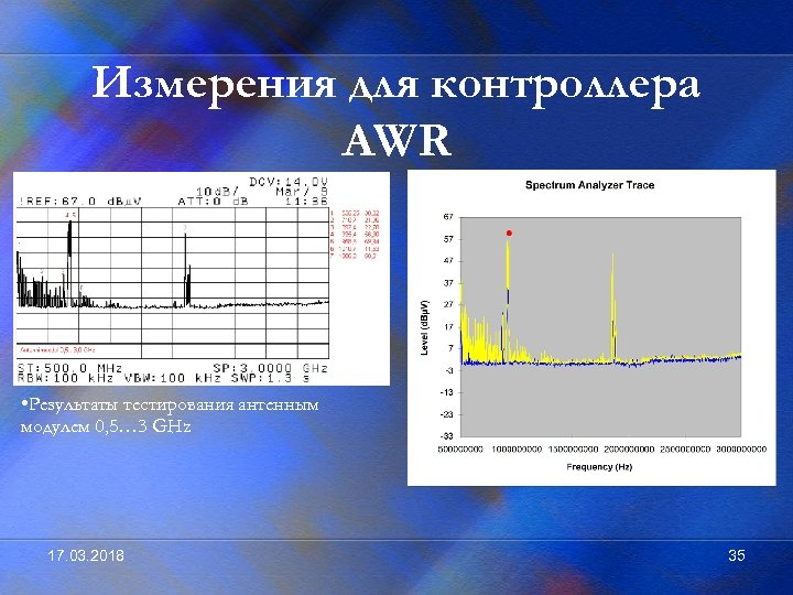 Измерения для контроллера AWR • Результаты тестирования антенным модулем 0, 5… 3 GHz 17.