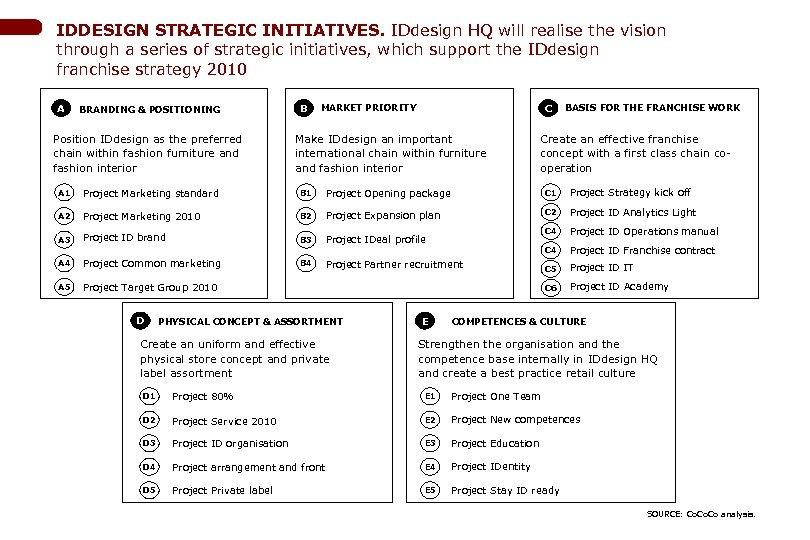 IDDESIGN STRATEGIC INITIATIVES. IDdesign HQ will realise the vision through a series of strategic