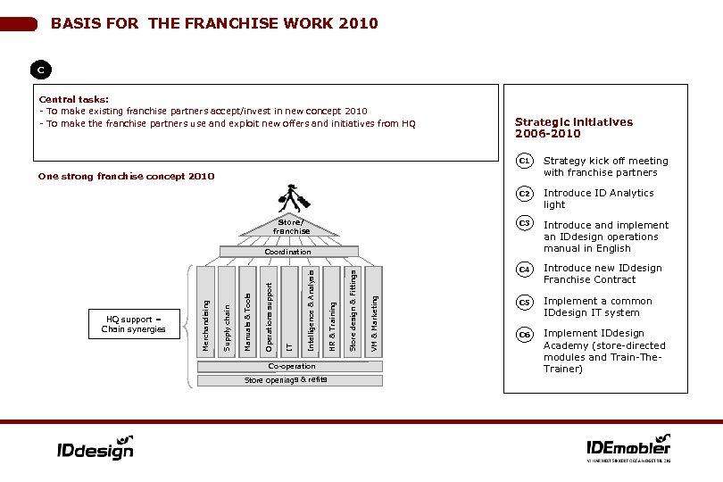 BASIS FOR THE FRANCHISE WORK 2010 C Central tasks: - To make existing franchise