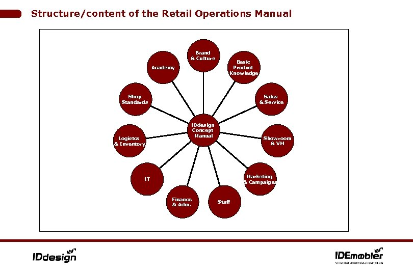 Structure/content of the Retail Operations Manual Brand & Culture Academy Basic Product Knowledge Sales