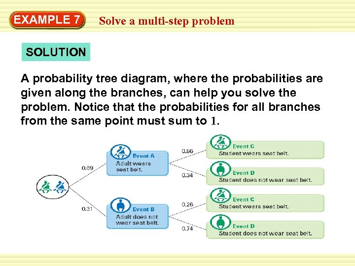 EXAMPLE 7 Solve a multi-step problem SOLUTION A probability tree diagram, where the probabilities