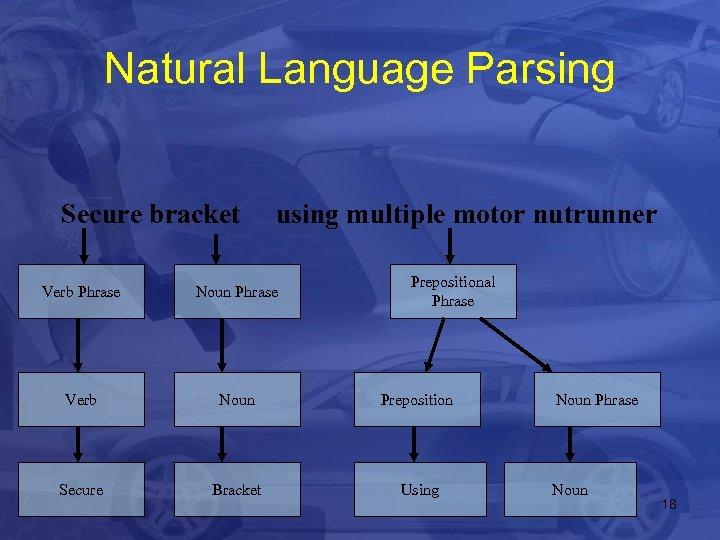 Natural Language Parsing Secure bracket using multiple motor nutrunner Prepositional Phrase Verb Phrase Noun