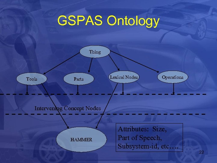 GSPAS Ontology Thing Tools Parts Lexical Nodes Operations Intervening Concept Nodes HAMMER Attributes: Size,