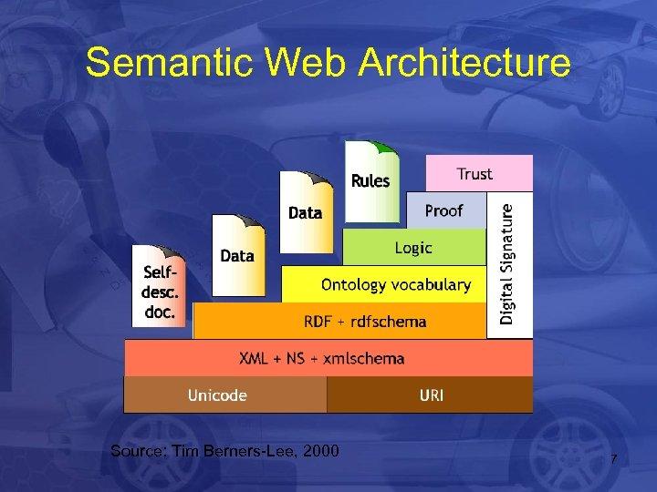 Semantic Web Architecture Source: Tim Berners-Lee, 2000 7