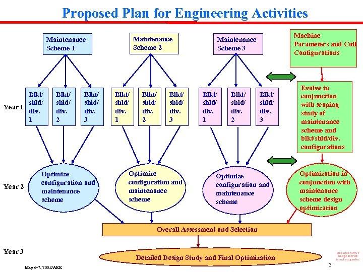 Proposed Plan for Engineering Activities Maintenance Scheme 2 Maintenance Scheme 1 Blkt/ shld/ Year
