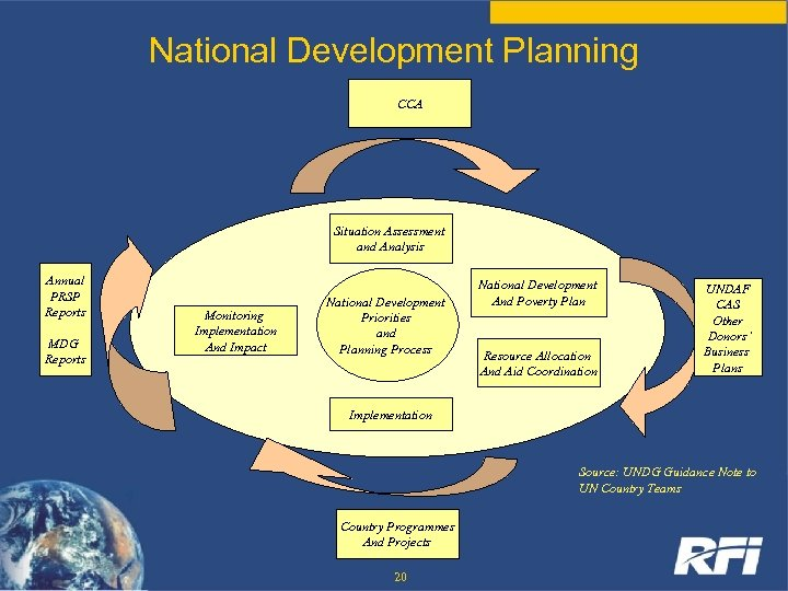 National Development Planning CCA Situation Assessment and Analysis Annual PRSP Reports MDG Reports Monitoring