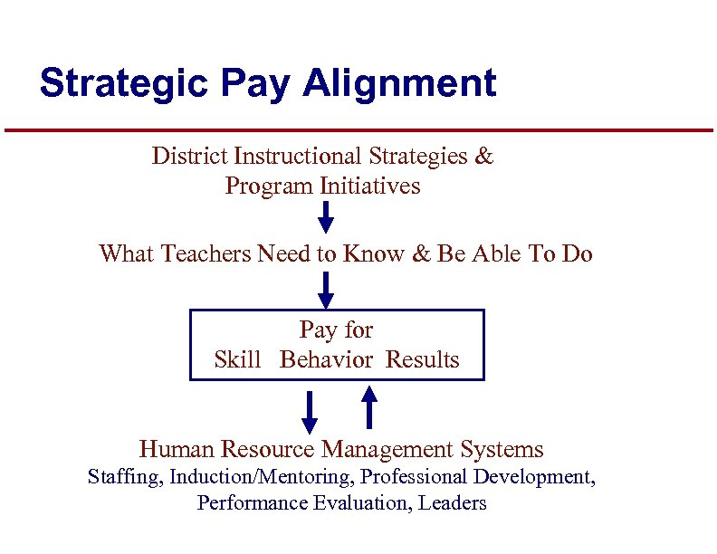 Strategic Pay Alignment District Instructional Strategies & Program Initiatives What Teachers Need to Know