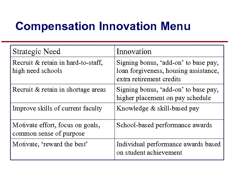 Compensation Innovation Menu Strategic Need Innovation Recruit & retain in hard-to-staff, high need schools