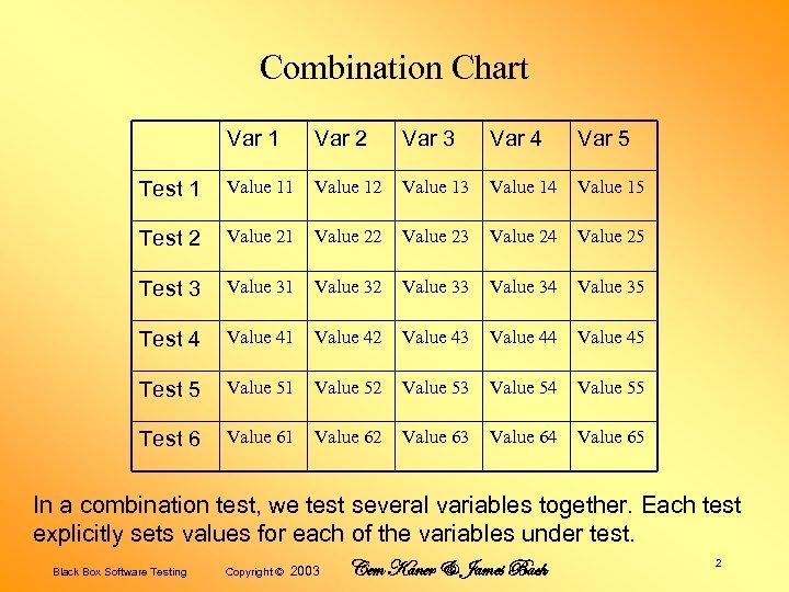 Combination Chart Var 1 Var 2 Var 3 Var 4 Var 5 Test 1