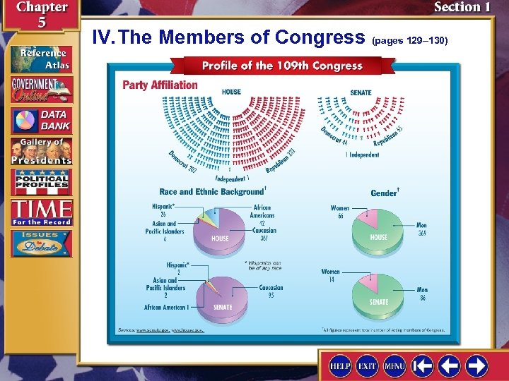 IV. The Members of Congress (pages 129– 130)