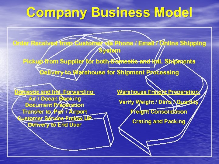 Company Business Model Order Received from Customer via Phone / Email / Online Shipping