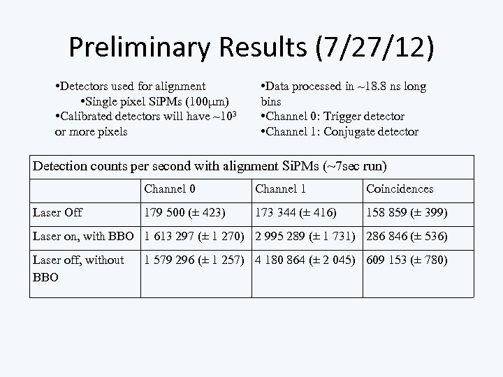 Preliminary Results (7/27/12) • Detectors used for alignment • Single pixel Si. PMs (100μm)