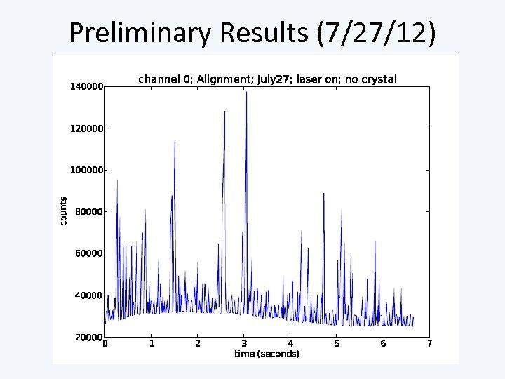 Preliminary Results (7/27/12)