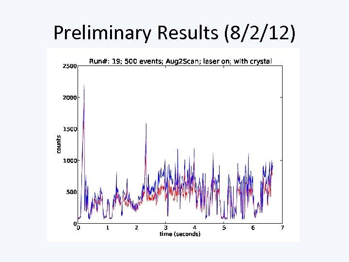 Preliminary Results (8/2/12)