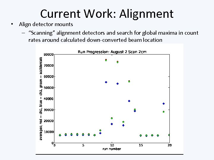 """Current Work: Alignment • Align detector mounts – """"Scanning"""" alignment detectors and search for"""