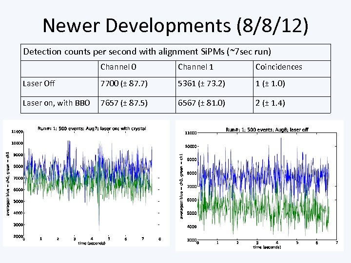 Newer Developments (8/8/12) Detection counts per second with alignment Si. PMs (~7 sec run)