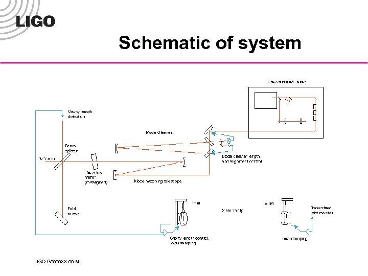 Schematic of system LIGO-G 9900 XX-00 -M