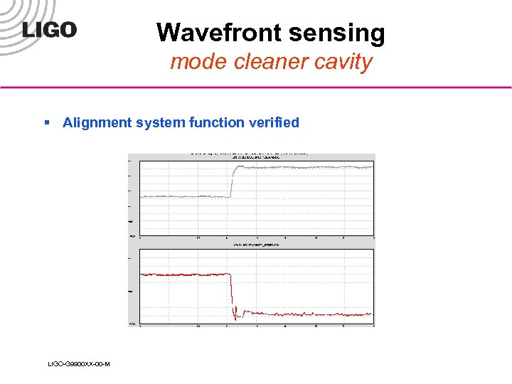 Wavefront sensing mode cleaner cavity § Alignment system function verified LIGO-G 9900 XX-00 -M