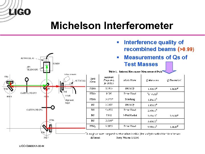 Michelson Interferometer § Interference quality of recombined beams (>0. 99) § Measurements of Qs