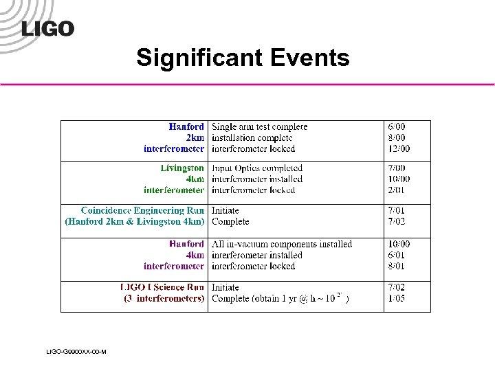 Significant Events LIGO-G 9900 XX-00 -M