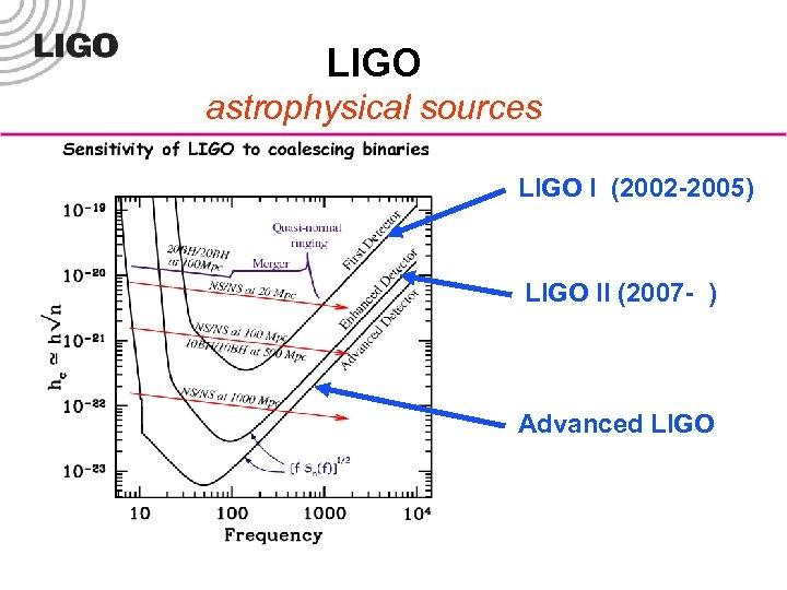LIGO astrophysical sources LIGO I (2002 -2005) LIGO II (2007 - ) Advanced LIGO-G