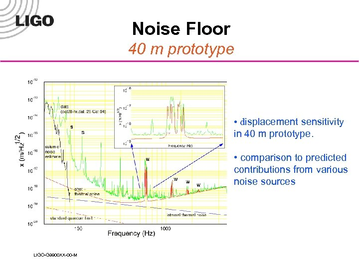 Noise Floor 40 m prototype • displacement sensitivity in 40 m prototype. • comparison